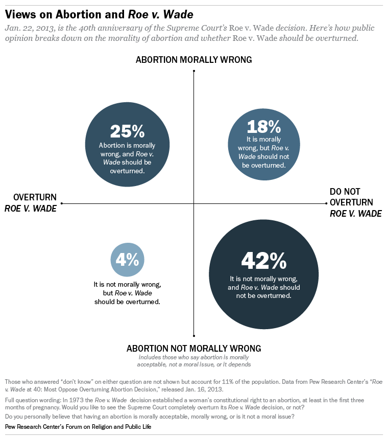 opinion essay on abortion The subject of abortion has been measured extensively in national surveys over the last 30 or so years and the resulting picture of public opinion is clear: americans believe abortion should be legal, but on a somewhat limited basis.