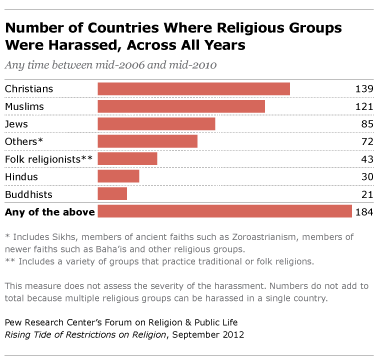 Rising Tide Of Restrictions On Religion Pew Research Center - World's largest religions in order