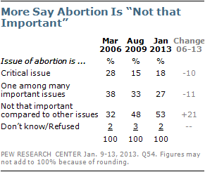 abortion-poll-2