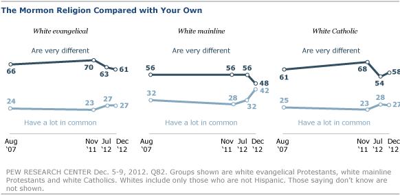 an analysis of the mormon religion