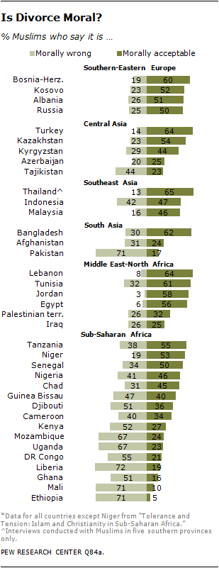 Pew research centre homosexuality