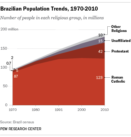 Brazils Catholic Population Fell Slightly From 125 Million In 2000 To 123 A Decade Later Dropping 74 65 Of The Countrys Total