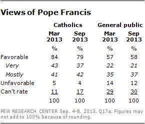 pope-favorability-1
