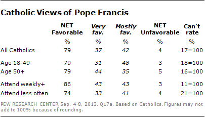 pope-favorability-2