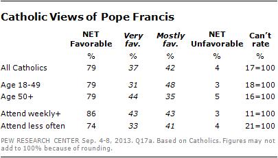 pope-favorability-2