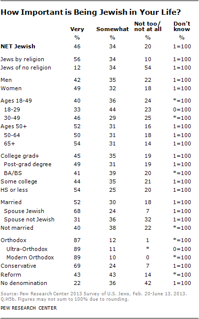 Chapter 3 jewish identity pew research center more than four in ten us jews 46 say being jewish is a very important part of their lives and a third 34 say being jewish is somewhat important to voltagebd Image collections