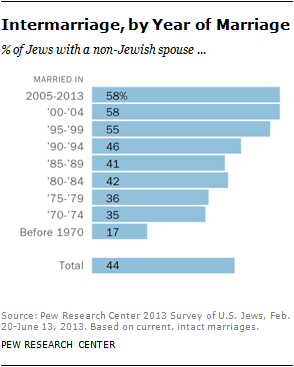 Cultural beliefs relationships Jewish on interracial