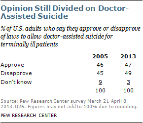 chapter opinion about laws on doctor assisted suicide pew  chapter 1 opinion about laws on doctor assisted suicide
