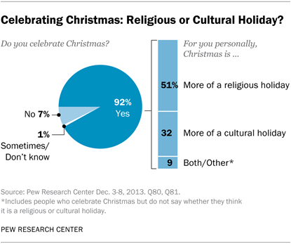 Celebrating Christmas and the Holidays, Then and Now | Pew Research ...