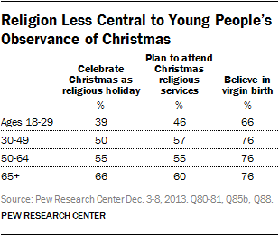 Celebrating Christmas and the Holidays, Then and Now | Pew ...