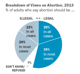 abortion should be illegal in all cases and situations Do you believe abortion should be legal or illegal a new comment on the poll: do you believe abortion should be legal extreme situations noted.