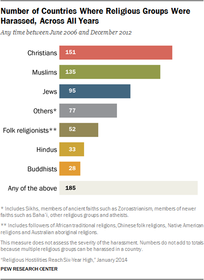 Religious Hostilities Reach SixYear High Pew Research Center - World's largest religions in order