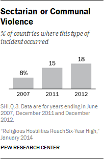 the new study finds that the share of countries experiencing sectarian violence rose last year continuing a trend noted in the previous report in this