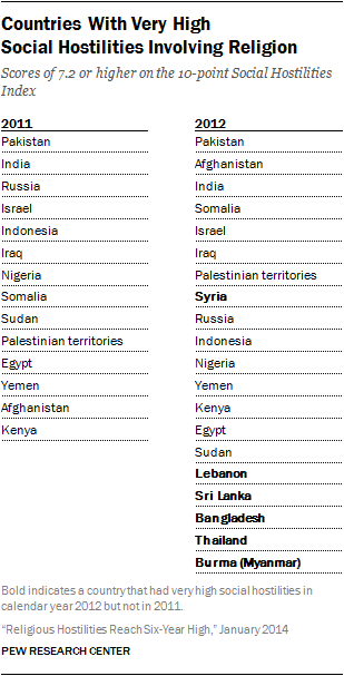 Religious Hostilities Reach SixYear High Pew Research Center - World most powerful country list 2014