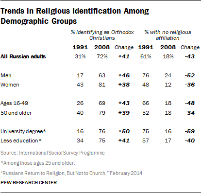 Russians Return To Religion But Not To Church Pew Research Center - Top 3 religions