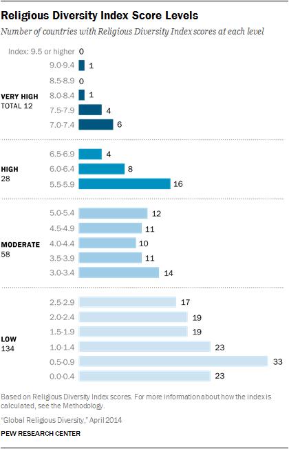 religious-diversity-8