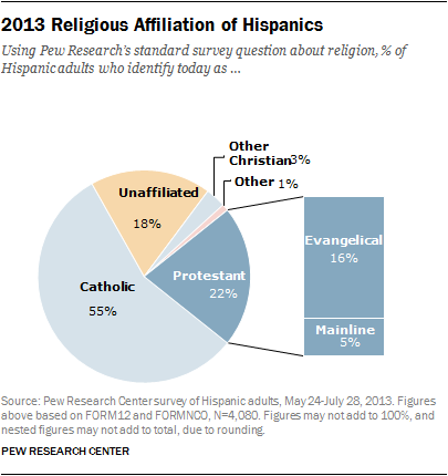 latino religions Earlier this month, hispanics celebrated the election of pope francis, the first latino to hold the papacy people of latin origin are driving catholicism's worldwide growth, so clearly the.