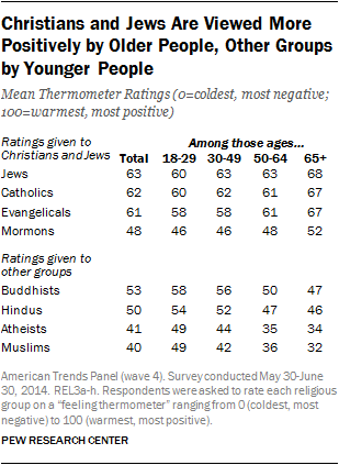 Christians and Jews Are Viewed More Positively by Older People, Other Groups by Younger People