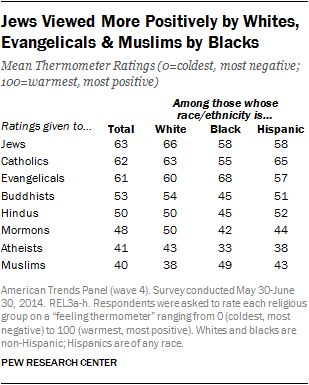 Jews Viewed More Positively by Whites, Evangelicals & Muslims by Blacks