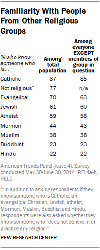 Familiarity with People from Other Religious Groups