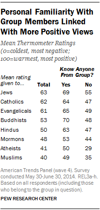 Personal Familiarity with Group Members Linked With More Positive Views
