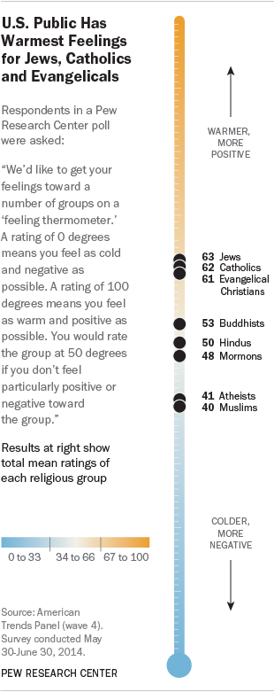 U.S. Public Has Warmest Feelings for Jews, Catholics and Evangelicals