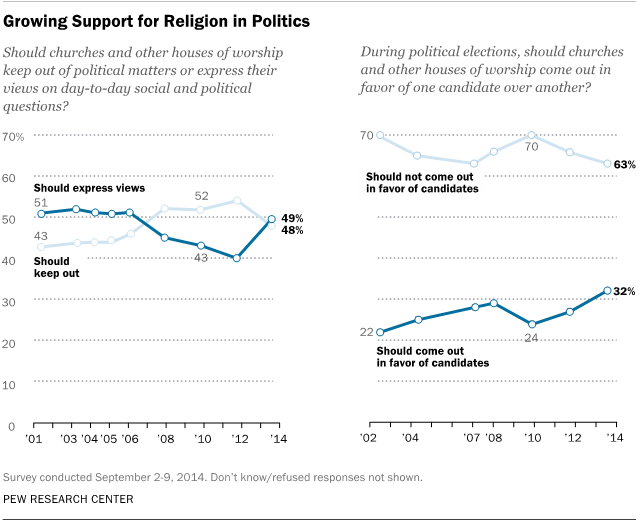 Growing Support for Religion in Politics