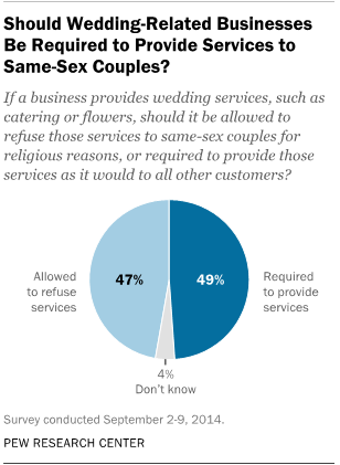 Should Wedding-Related Businesses Be Required to Provide Services to Same-Sex Couples?