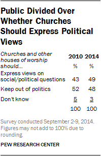Public Divided Over Whether Churches Should Express Political Views