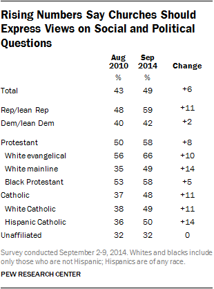 Rising Numbers Say Churches Should Express Views on Social and Political Questions