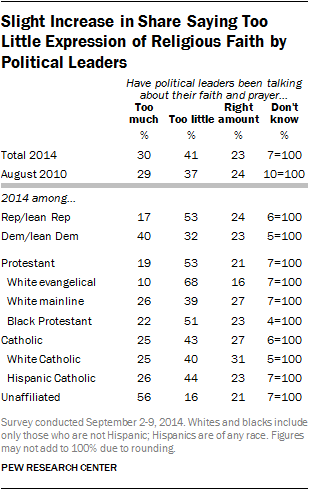Slight Increase in Share Saying Too Little Expression of Religious Faith by Political Leaders