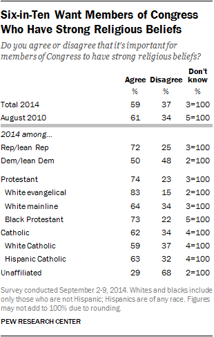 Six-in-Ten Want Members of Congress Who Have Strong Religious Beliefs