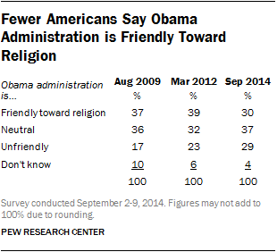 Fewer Americans Say Obama Administration is Friendly Toward Religion