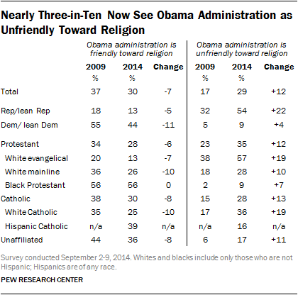 Nearly Three-in-Ten Now See Obama Administration as Unfriendly Toward Religion