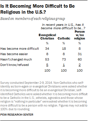 Is It Becoming More Difficult to Be Religious in the U.S.?