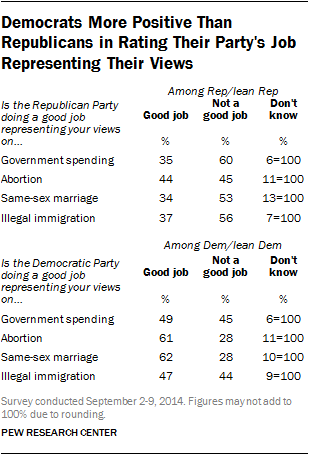 Democrats More Positive Than Republicans in Rating Their Party's Job Representing Their Views