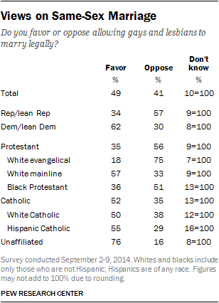 Views on Same-Sex Marriage