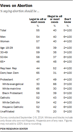 Views on Abortion