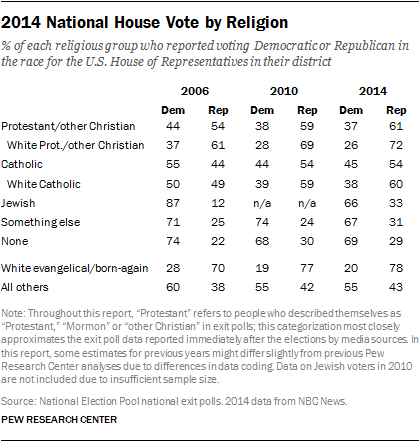 2014 National House Vote by Religion