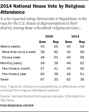 2014 National House Vote by Religious Attendance