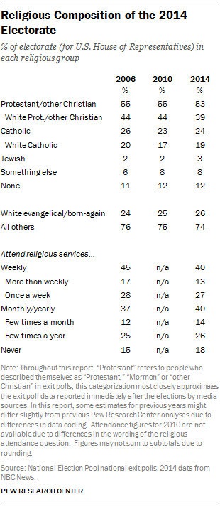 Religious Composition of the 2014 Electorate