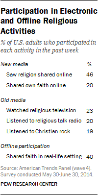 Participation in Electronic and Offline Religious Activities