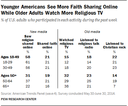 Younger Americans See More Faith Sharing Online While Older Adults Watch More Religious TV