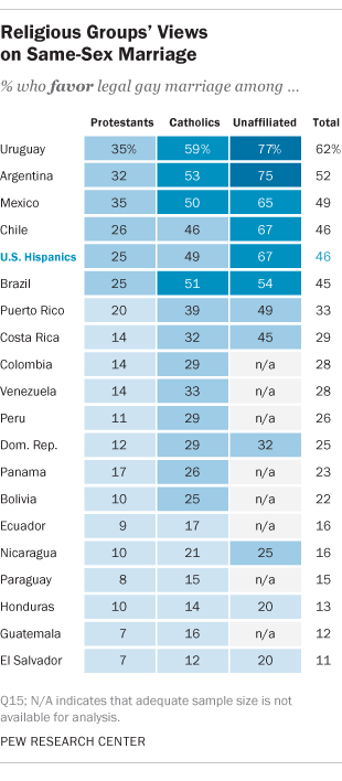 Religion In Latin America Pew Research Center - World population list by religion