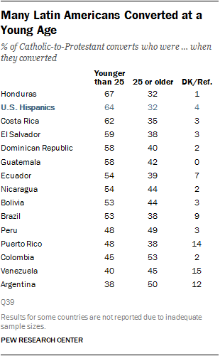 Many Latin Americans Converted at a Young Age