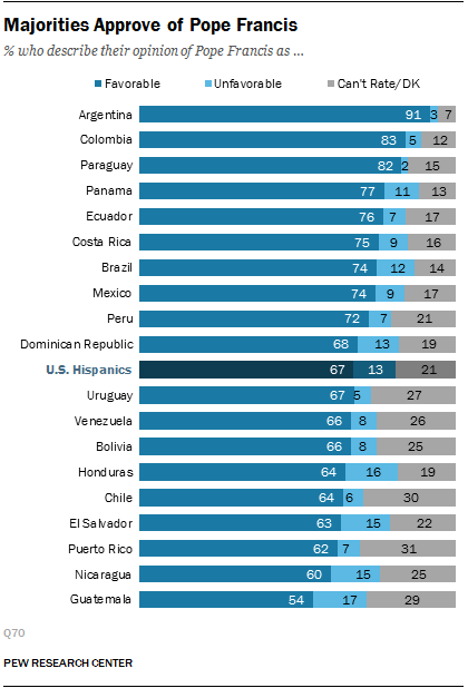 Majorities Approve of Pope Francis