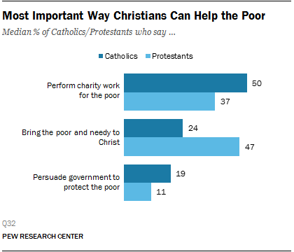 Most Important Way Christians Can Help the Poor