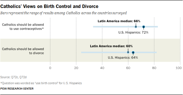 Catholics' Views on Birth Control and Divorce