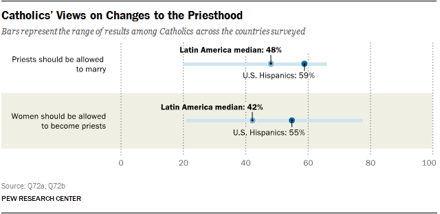 Catholics' Views on Changes to the Priesthood
