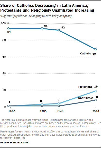 Share of Catholics Decreasing in Latin America;                                        Protestants and Religiously Unaffiliated Increasing